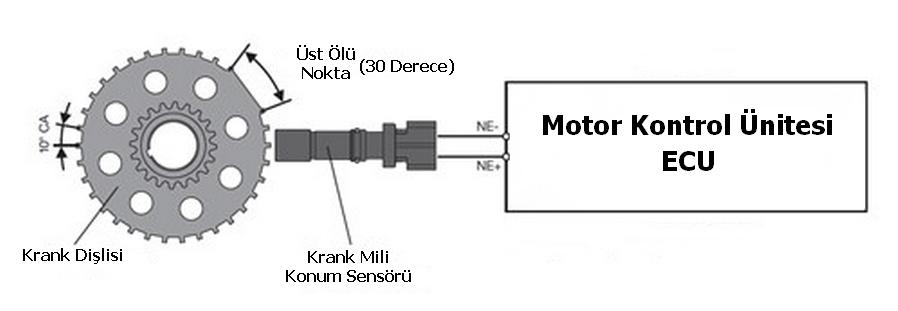 krank mili konum sensörü çalışma prensibi
