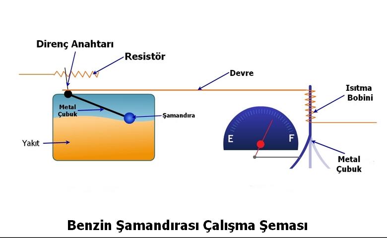 Benzin Şamandırası Çalışma Şeması